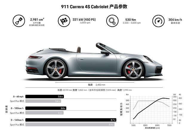 Porsche 911 Cabriolet 2020 - especificações técnicas