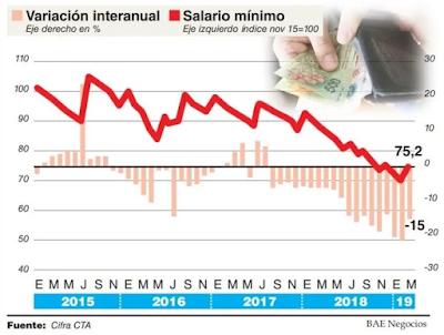 Macri redujo el salario de los trabajadores el 28.2 por ciento en tres años