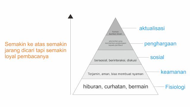 infografis tentang kebutuhan manusia dari abraham maslow