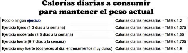 Cuantas calorias consumir al dia calculadora