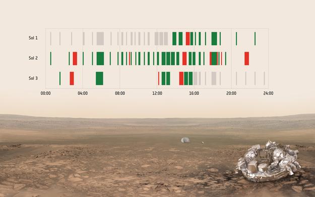 O pacote DREAMS que realizou análises e tirou fotos em Marte