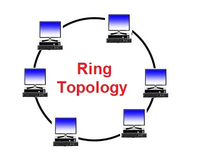 Ring topology tek grabs stay connected with the world each node in the ring topology is joined by point to point links to two other stations on either side the transmitter of one and receiver of the other ccuart Gallery