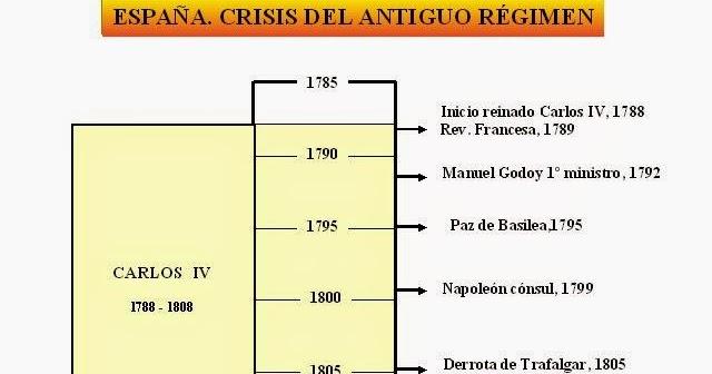 Algargos Historia De España La Crisis Del Antiguo Régimen Eje Cronológico Esquema Y Texto Del Tema