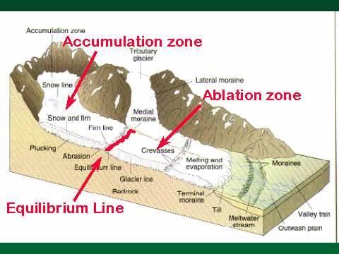geography of the sierra nevada mountain range: yosemite ... glacier movement diagram movement of the body diagram