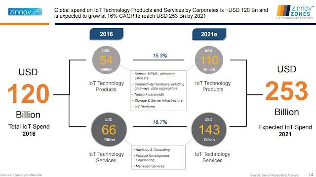 Данные факта и прогноза по расходам предприятий на продукты и услуги в области IoT
