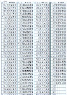 11/23   第17280期今彩539托牌演算