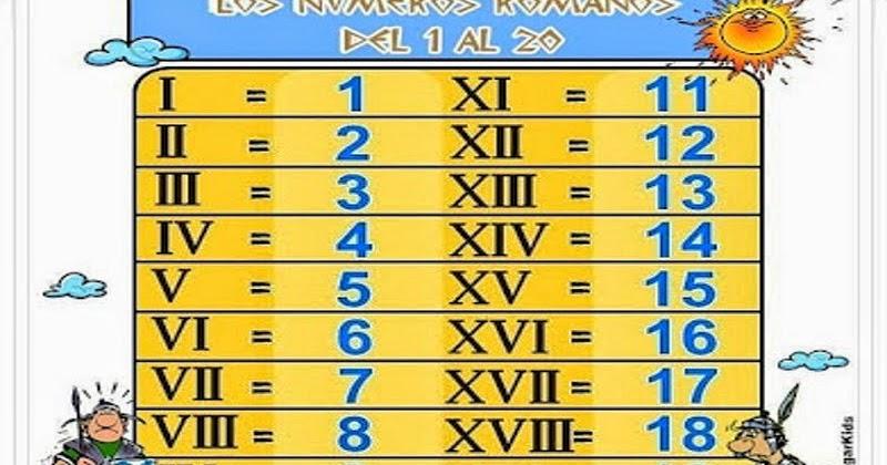 Los Números Romanos Siempre Se Aprende