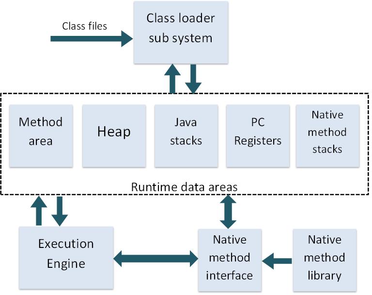 Jvm Architecture Diagram Autometer Electric Water Temp Gauge Wiring Java Virtual Machine