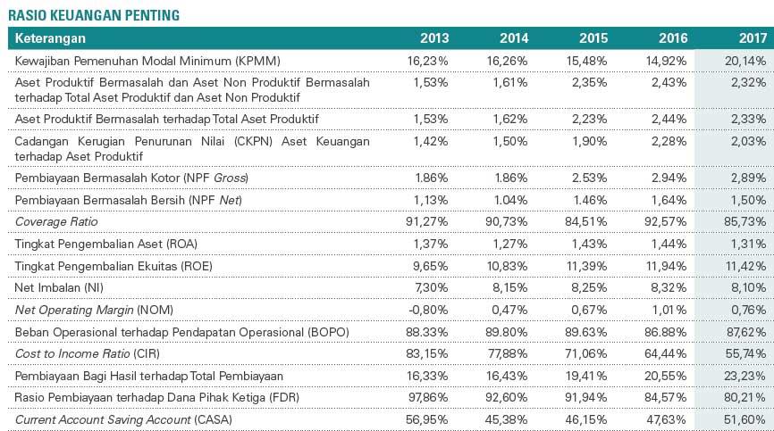Download Laporan Keuangan Tahunan Bni Syariah Rasio Keuangan Edusaham