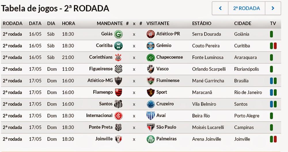 Veja Tabela Da 2ª Rodada Do Brasileirao Corinthians Joga Neste Sabado E Os Outros Tres Grandes Jogam Domingo Entrevistas Do Ouverney