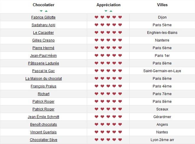 Carré En Chocolat Classement Des 127 Meilleurs Chocolatiers De France Par Le Club Des Croqueurs De Chocolat