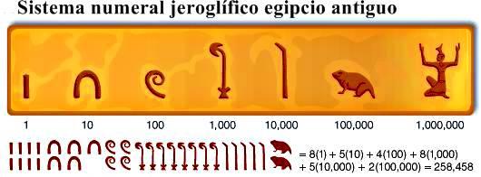 Sistema numeral jeroglífico egipcio antiguo