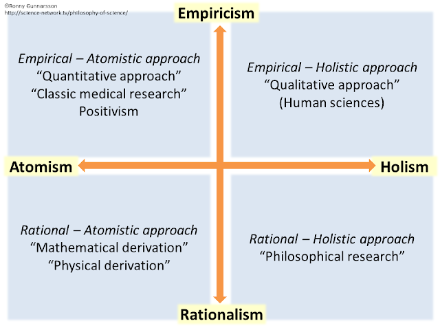 empirism, atomism, rationalism, holism