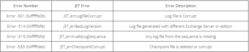 Exchange Database Recovery With and Without Log Files is Possible