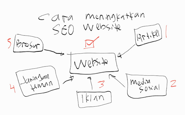 Tips Meningkat SEO Website di Google