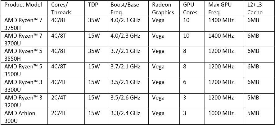 AMD Ryzen and Athlon Processors