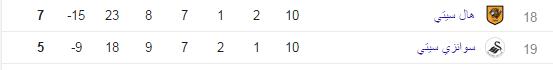 جدول ترتيب الدوري الإنجليزي , مانشستر سيتى يتصدر جدول ترتيب الدوري الانجليزي بعد ختام الجولة العاشرة