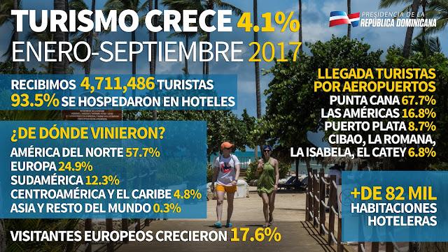 Turismo crece 4.1% de enero a septiembre