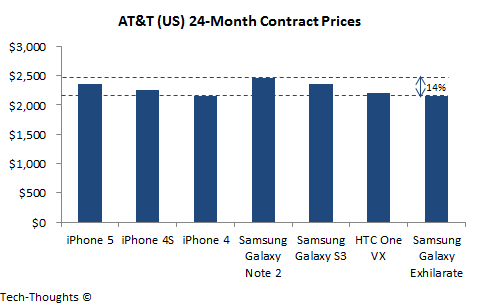 AT&T - Contract Prices