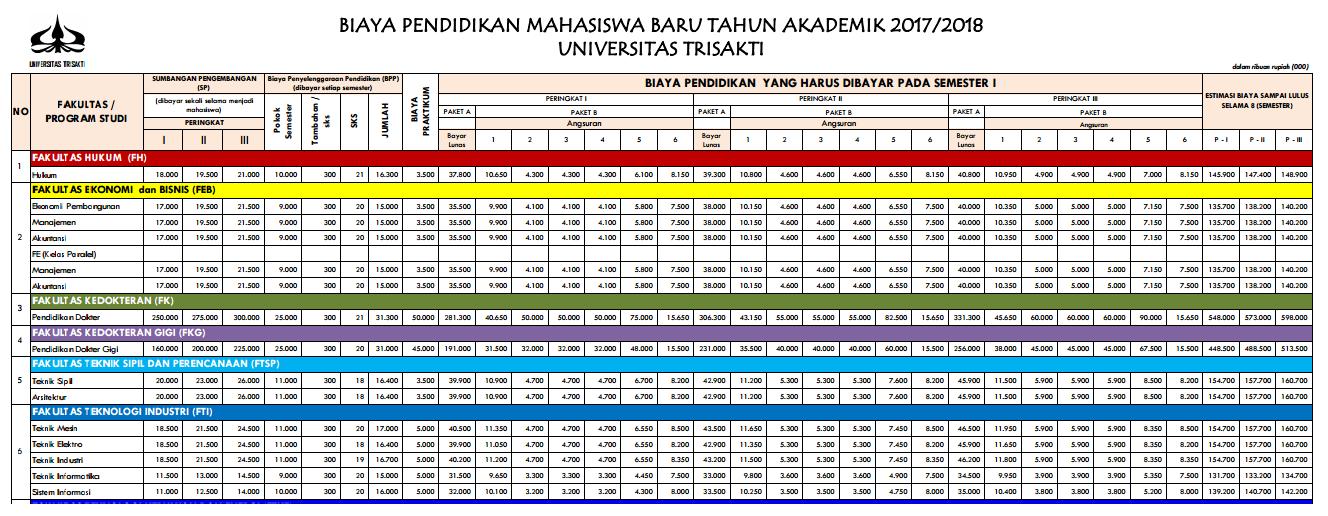 Biaya Kuliah Trisakti 2017 / 2018