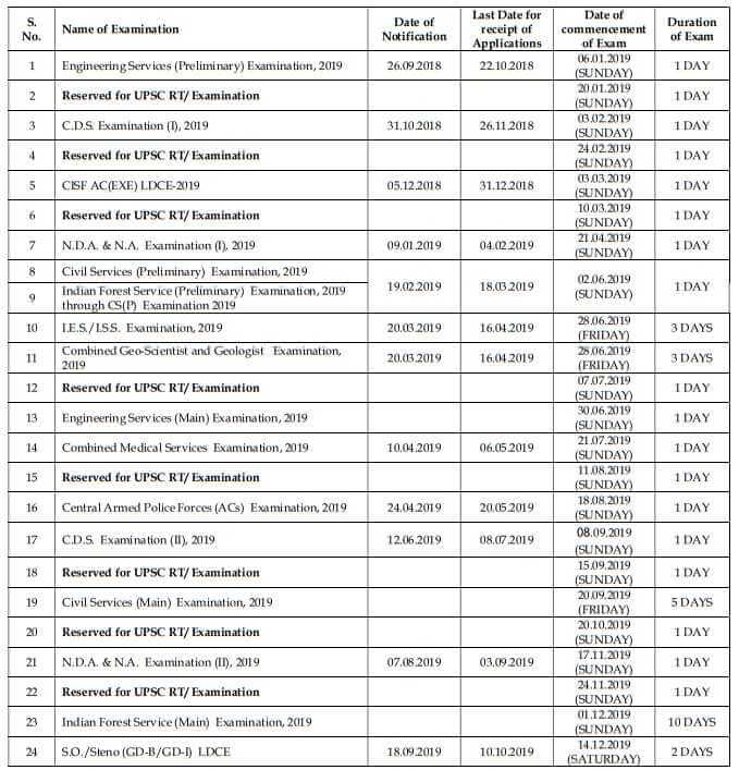 Union Public Service Commission (UPSC)  Recruitment Calendar 2019