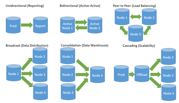 Oracle Database Administration Oracle Goldengate Architecture