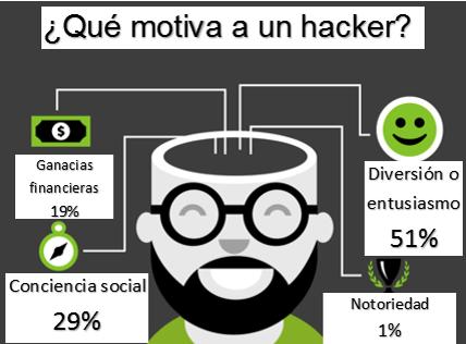 que motiva a los hacker