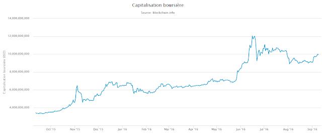 capitalisation boursière bitcoin