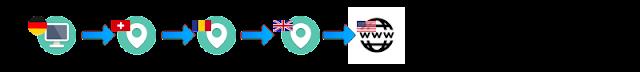 VPN Multi-Hop Kaskade