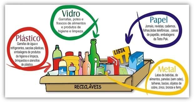 Coleta seletiva - lixo reciclável - em Canoinhas