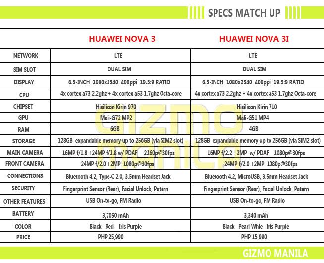 Huawei Nova 3 and Nova 3i Specification Match Up.