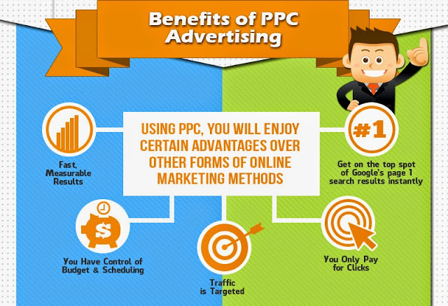 Infographic - Why Businesses are Spending, Earning on PPC Advertising