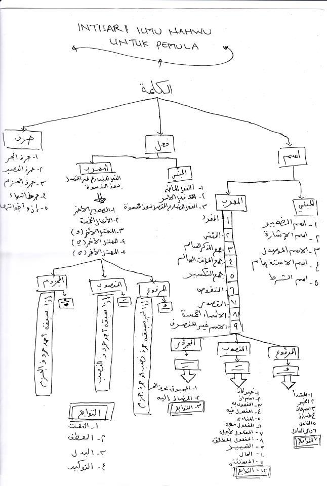 Mufrodat Bahasa Arab Epub Download