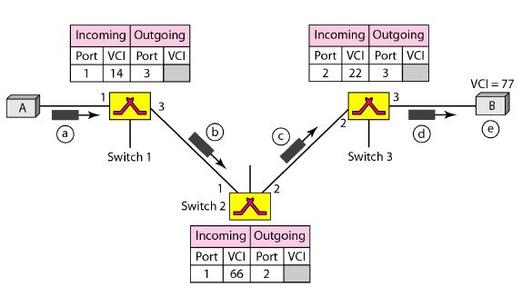 virtual circuit networks data communication and networking