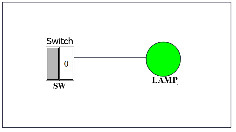 Automatic light blinking on 2s interval using PLC (S7-1200