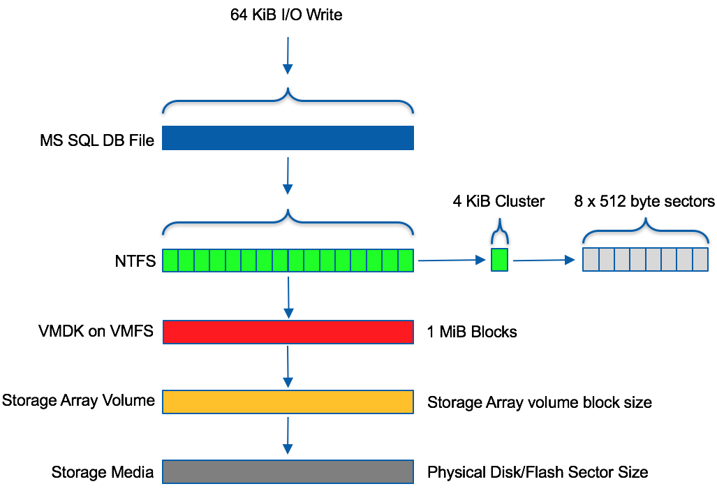 the following figure shows a 64 kib write i/o traversing through the  different levels we use in a virtualized environment
