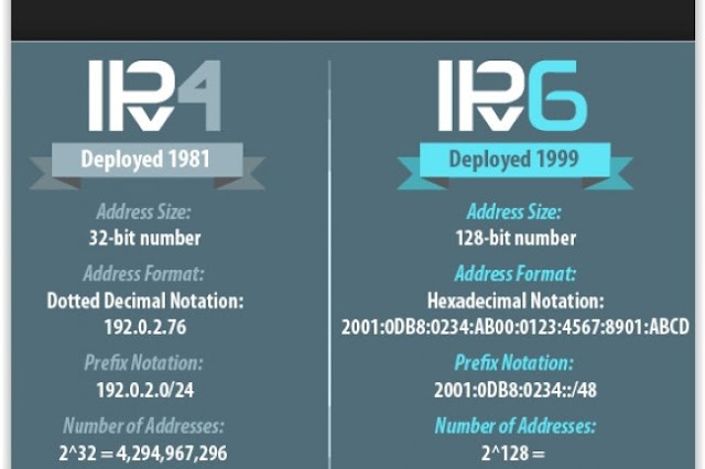 ما هو بروتوكول IPv4 و IPv6 ؟