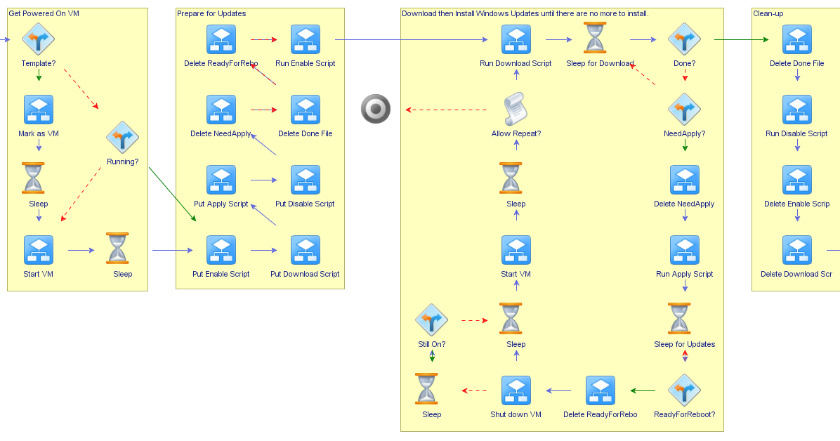 Updating VM Templates with vRealize Orchestrator, Part 1