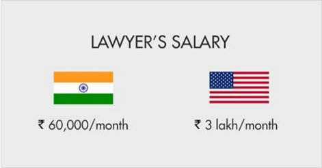 Lawyer Salaries of United States of America U.S. Employees VS INDIA