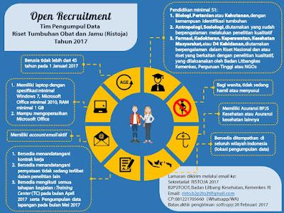 Open Recruitment Tim Pengumpul Data Riset Tumbuhan Obat dan Jamu (Ristoja) Tahun 2017