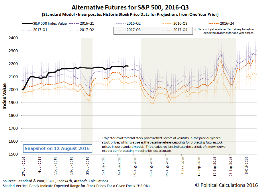 Alternative Futures - S&P 500 - 2016Q3 - Standard Model - Snapshot on 2016-08-12