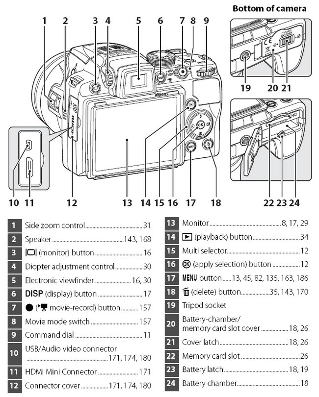 Máy ảnh Nikon Coolpix P500