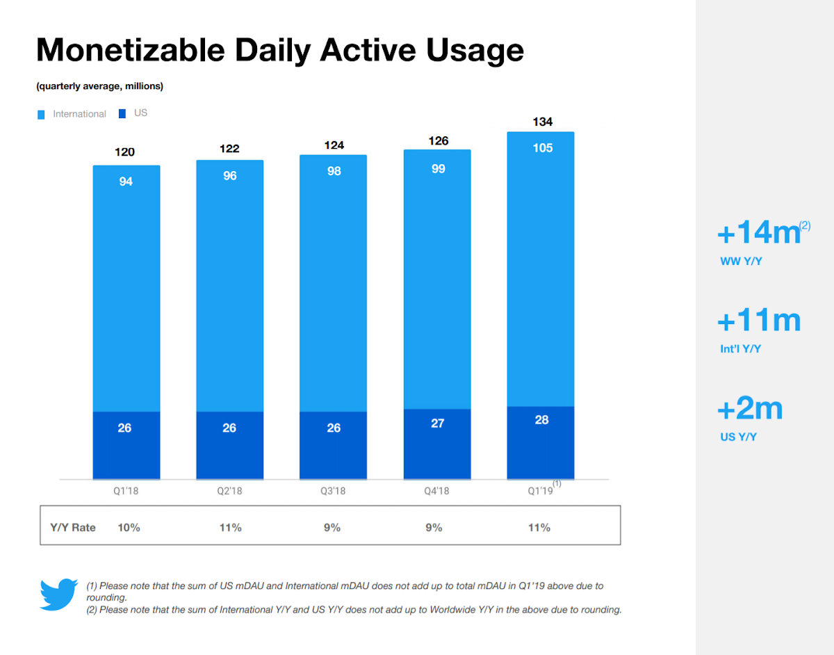 Twitter: Number of monetizable daily active users worldwide Q1 2019