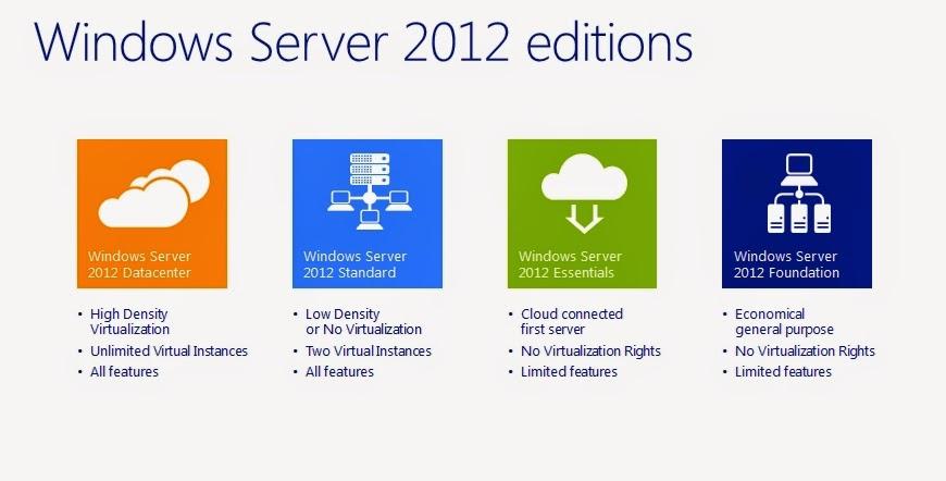 Windows server скачать с торрента бесплатно.