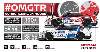 H Nissan στον 24ωρο αγώνα του Nürburgring με δύο GT-R GT3