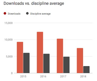 Data for the number of downloads per year, for Intermediate Physics for Medicine and Biology.