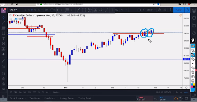 double bullish engulfing in daily chart