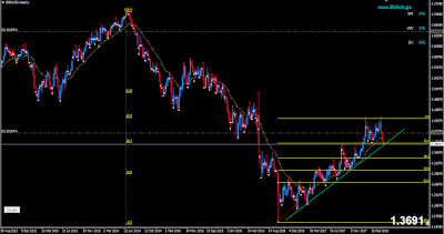 GBPUSD: Technical View for Short term with Current Situations