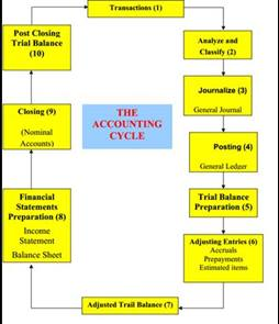 كتاب تقارير مالية باللغة الانجليزية pdf