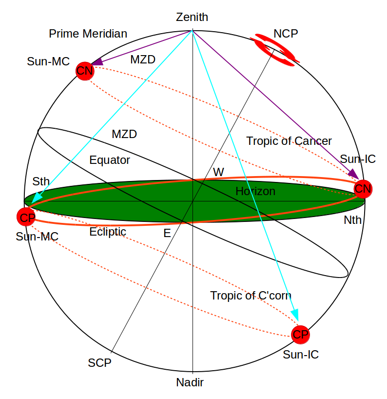 zenith astrology definition